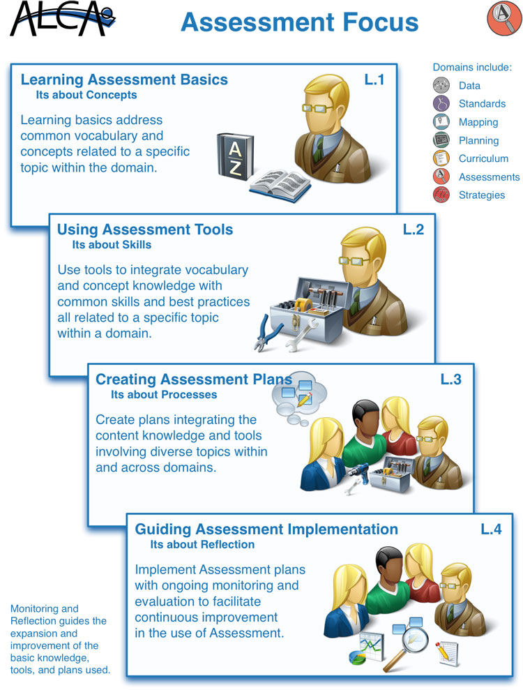 Test Assessment Framework Assessment Framework